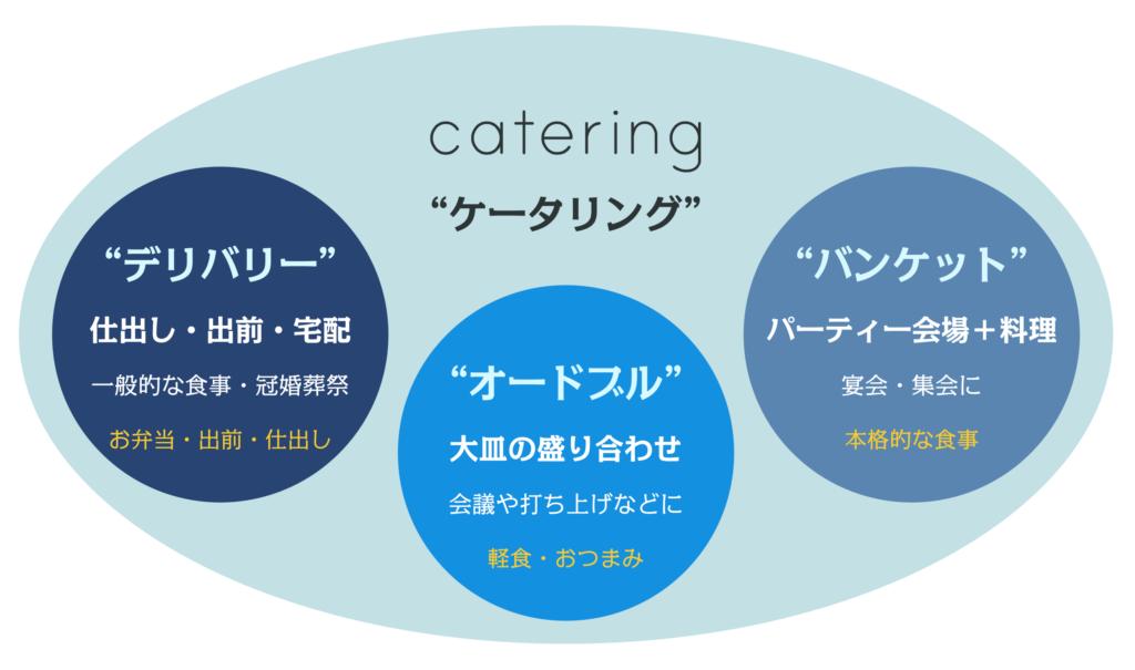 ケータリングの意味について図解